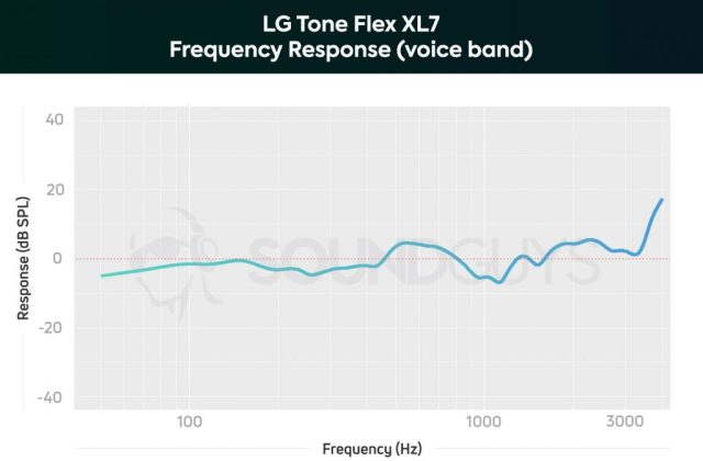 LG Tone Flex XL7 microphone frequency response chart limited to the human voice band.