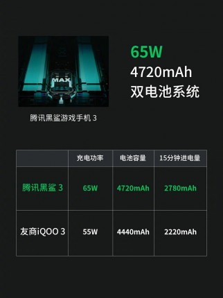 Black Shark 3 series charging details