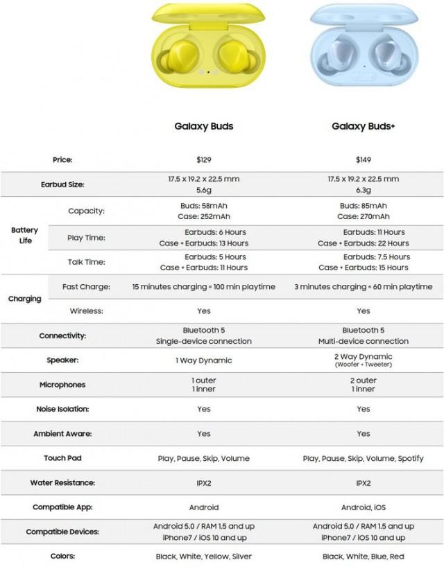 Samsung Galaxy Buds vs Samsung Galaxy Buds+
