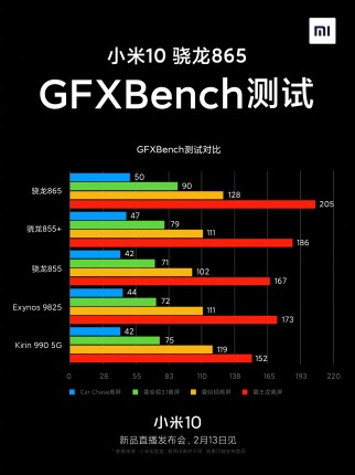 Xiaomi Mi 10 Geekbench and GFXBench results