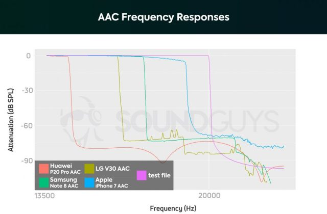A chart showing the AAC Bluetooth codec's performance on the Huawei P20 Pro, Samsung Galaxy Note 8, LG V30, and Apple iPhone 7.