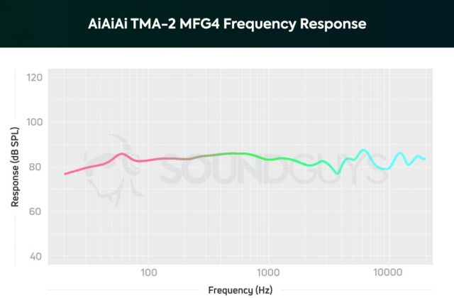 A chart showing the frequency response of the AiAiAi TMA-2 MFG4 on ear headphones.