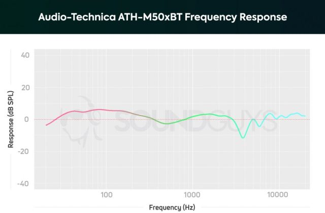 Audio-Technica ATH-M50xBT frequency response chart.