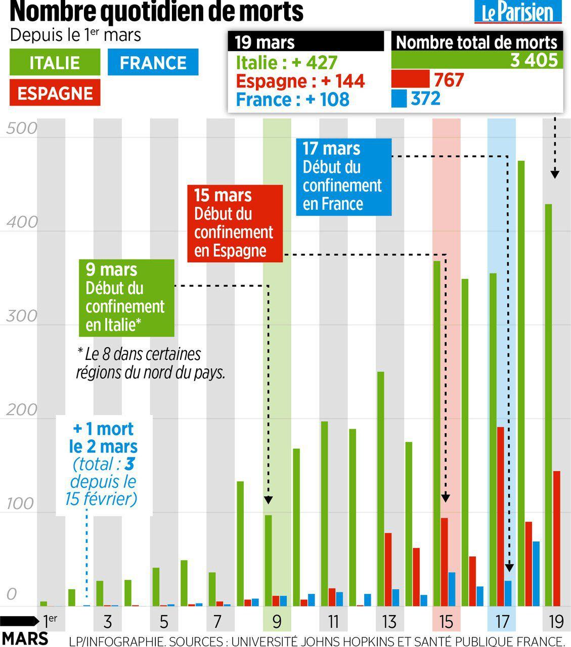 Coronavirus: 3405 morts, l'Italie dépasse la Chine en nombre de victimes. Fontana appelle Conte: a demandé l'armée