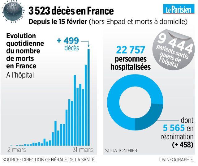 Coronavirus en France : 499 nouveaux décès à l'hôpital, 3523 depuis le début de l'épidémie