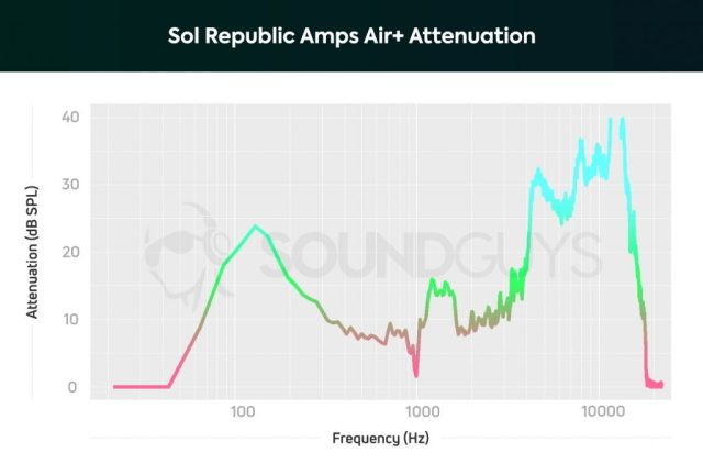 A chart depicting the Sol Republic Amps Air Plus isolation performance with noise cancelling on.