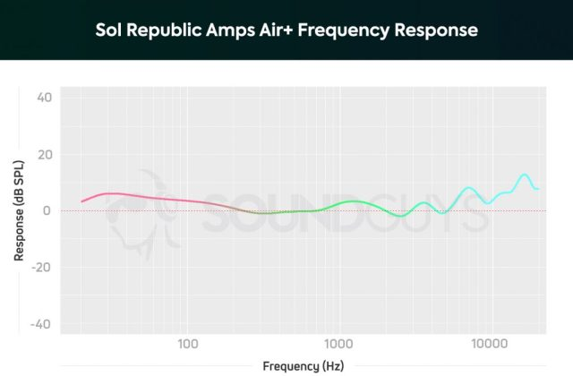 A chart depicting the Sol Republic Amps Air Plus' frequency response.