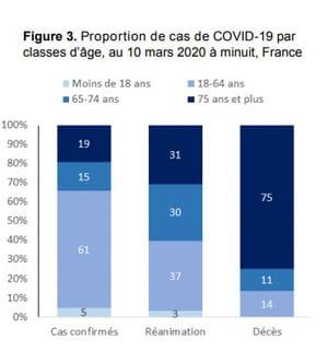 cas covid-19 france âge