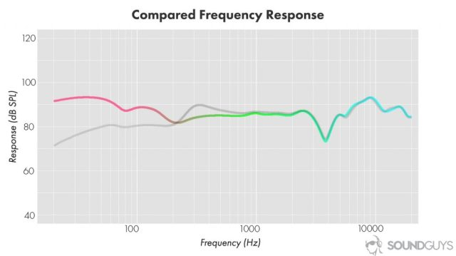 Headphone burn-in isn't real: A sample frequency response chart showing how wearing glasses affects audio quality.
