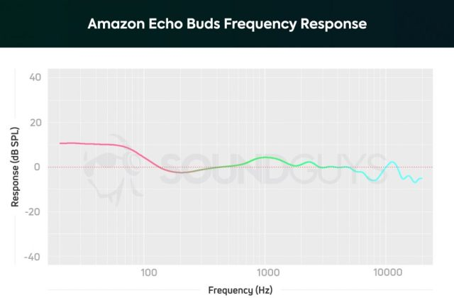 A chart depicting the Amazon Echo Buds frequency response which is extremely bass-heavy.