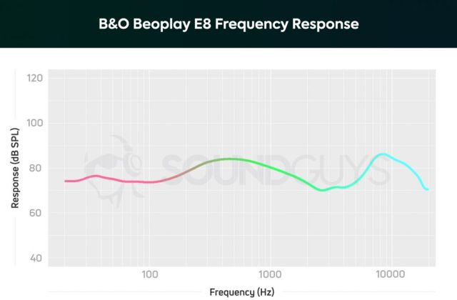 A chart showing the frequency response of the Bang & Olufsen Beoplay E8.