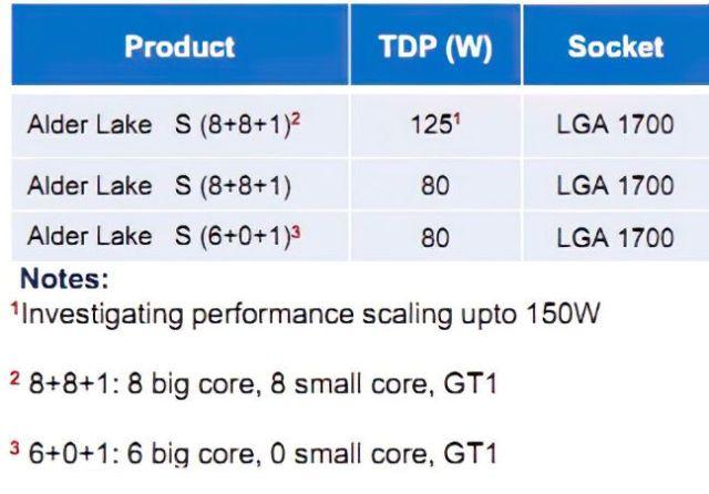 Architecture Alder Lake d'Intel