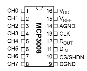 Raspberry Pi MCP3008 Pinout