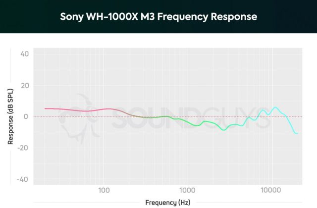A chart showing the frequency response of the Sony WH-1000X M3.