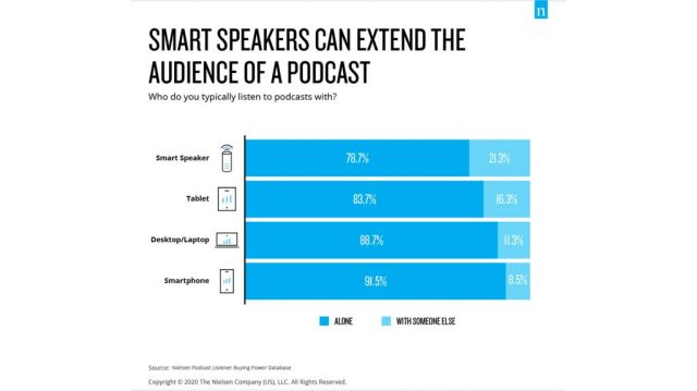 A chart from Nielsen depicting podcast device preferences when listening alone or with others; smartphones are preferred for individual listening.