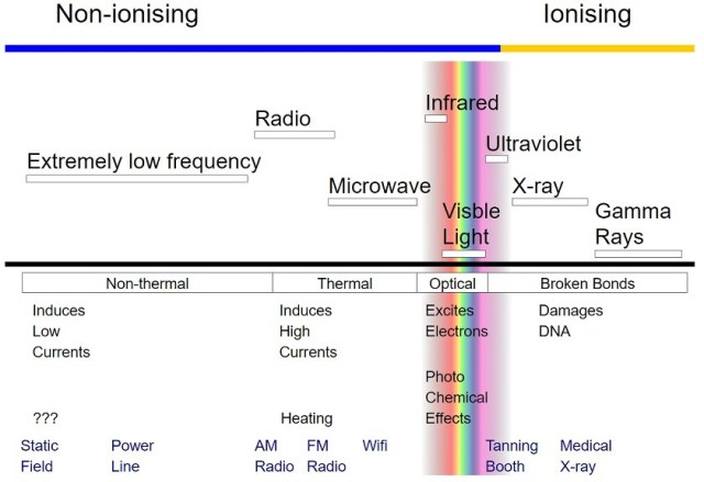 over-ear headphones: Graphic showing the difference between ionising and non-ionising wavelengths