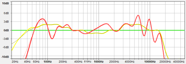 over-ear headphones: frequency response chart depicting three types of responses.