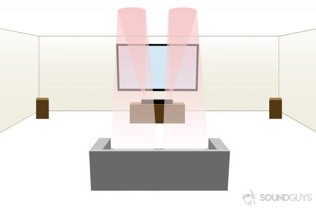 How to setup a Dolby Atmos soundbar: A diagram of a setup with the soundbar.