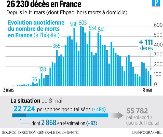 Coronavirus en France : 243 nouveaux décès, 26 230 morts depuis le début de l'épidémie