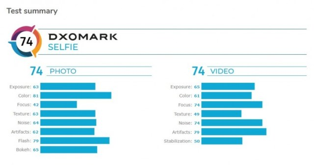 DxOMark: Realme X2 Pro's selfie camera is better than older flagships