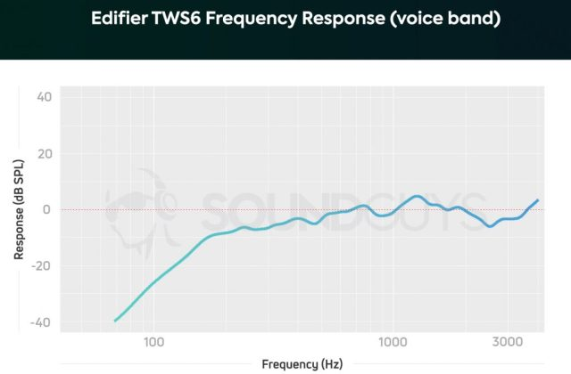 A chart depicting the Edifier TWS6 true wireless earbuds' microphone frequency response limited to the human voice band, and notes below 170Hz are heavily de-emphasized.