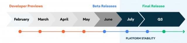 Google delays Android 11 Beta, releases Developer Preview 4 instead