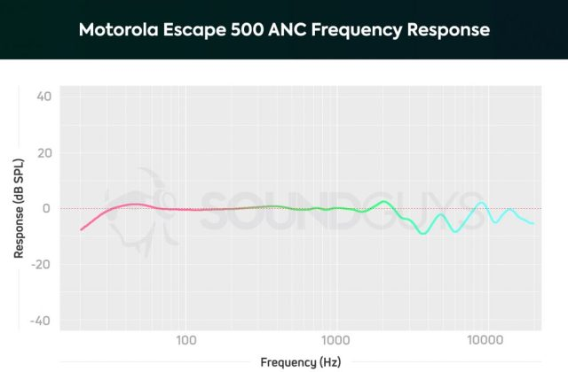 A chart depicting the Motorola Escape 500 ANC frequency response which is very neutral across the spectrum until the treble range.