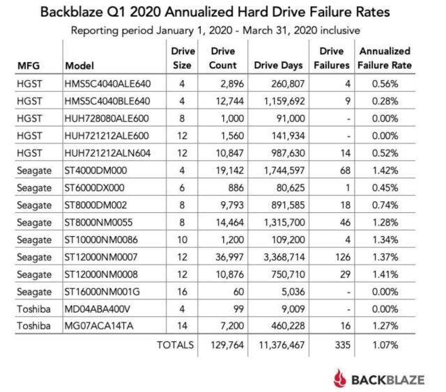 Données de backblaze Q1 2020