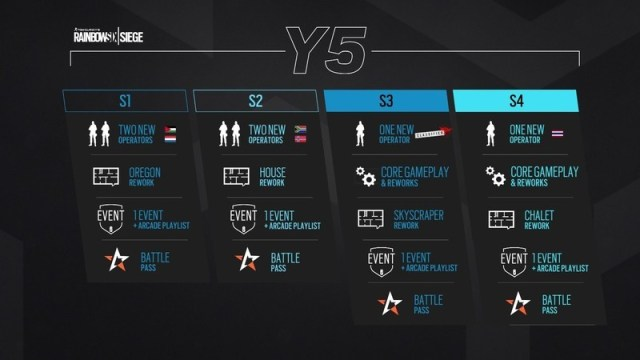 Rainbow Six Siege Year 5 Roadmap