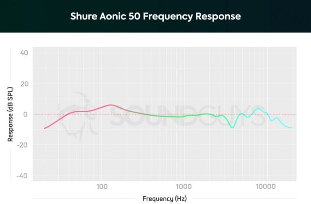 A chart depicting the Shure Aonic 50 frequency response.