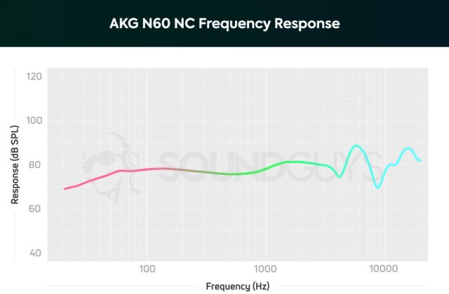 A chart showing the frequency response of the AKG N60 NC which is fairly neutral when it comes to bass and midrange notes..