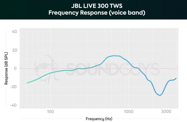 A microphone frequency response chart of the JBL LIVE 300 TWS earphones limited to the human voiceband; upper-midrange frequencies are amplified for speech intelligibility.