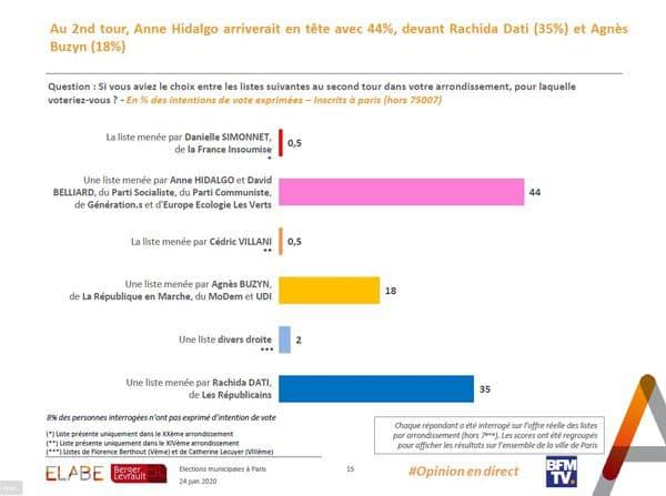 Sondage pour le second tour des municipales à Paris