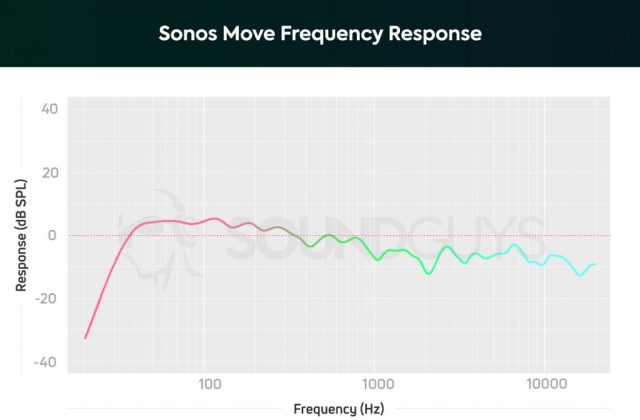 Sonos Move frequency response graph showing slight emphasis on lows around 100Hz with a dip after 1kHz