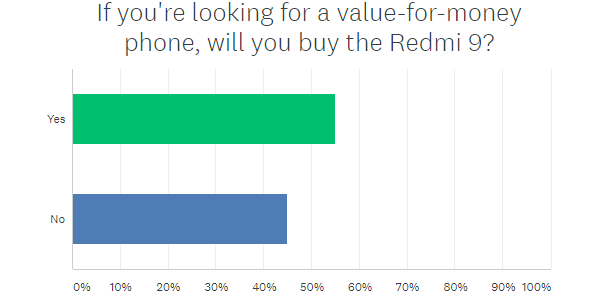 Weekly poll results: most fans welcome the Redmi 9 with open arms