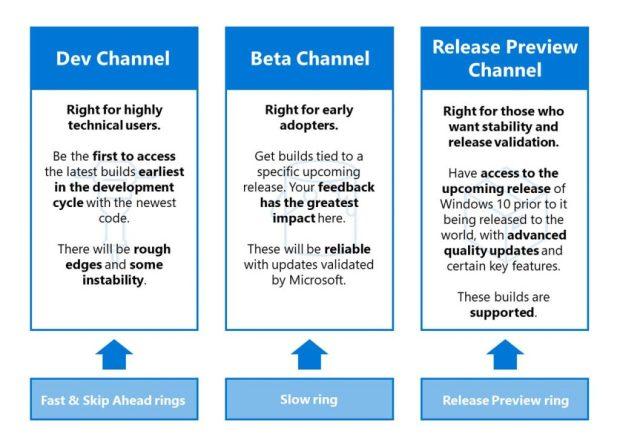 Les différents canaux du programme Windows Insider