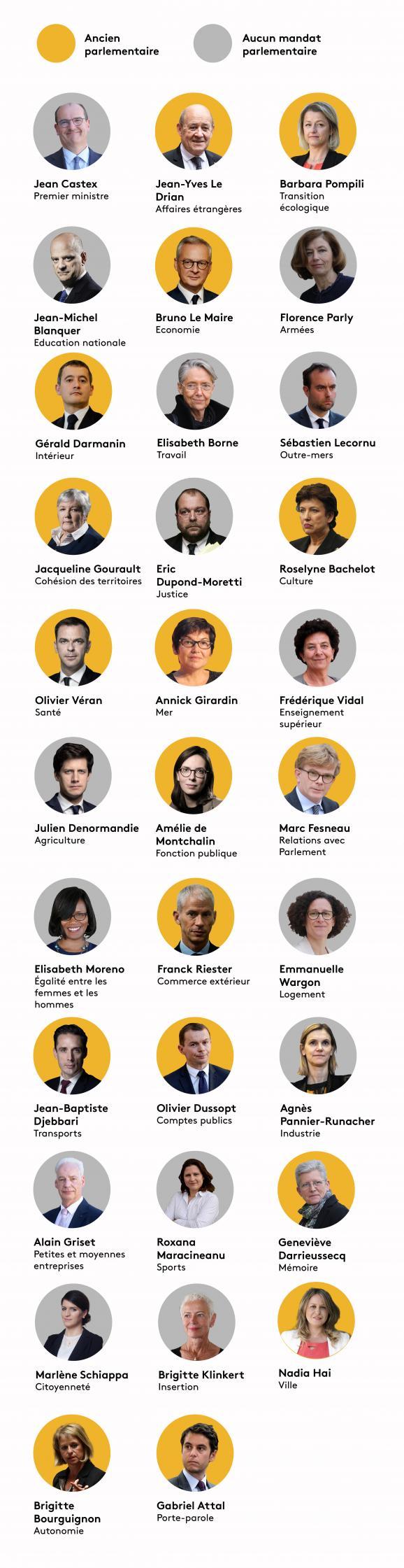 Quels ministres ont été parlementaires ?