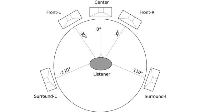 diagram of a 5.1 surround sound setup.