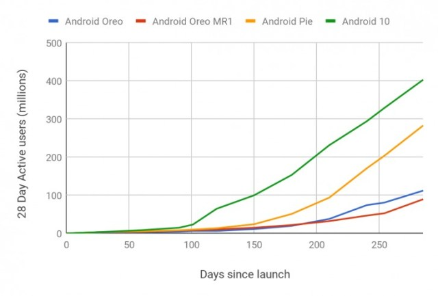 Google's efforts in making Android updates faster have paid off, Android 10 fastest adopted update