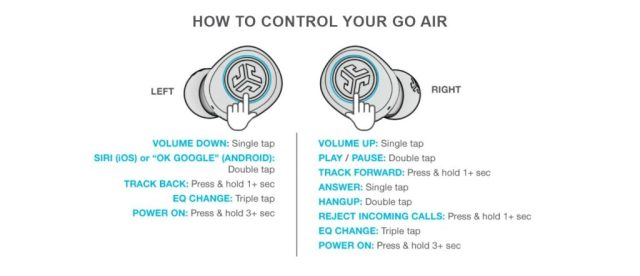 A graphic depicting the JLab GO Air onboard touch controls whereby each earbud has a designated function.