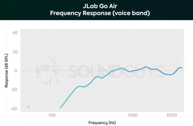 A chart depicting the JLab GO Air true wireless earbuds microphone frequency response, limited to the human voice band; speakers will sound distant or echoey when using this headset.