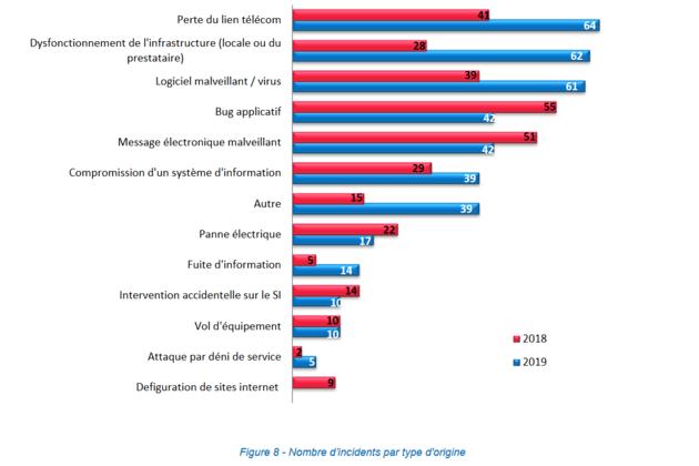 Les établissements de santé de plus en plus ciblés par les ransomware en 2019