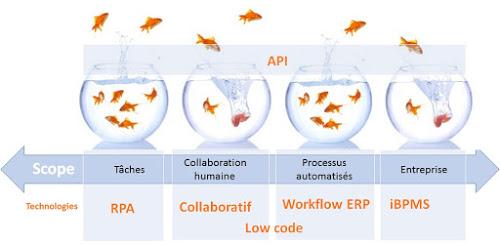 Les plateformes pour revisiter les processus de l'entreprise numérique