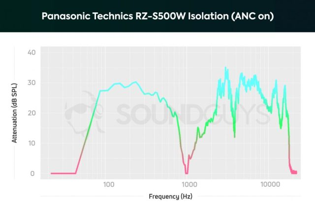 An isolation chart of the Panasonic Technics RZ-S500W noise cancelling earbuds with ANC on; bass and low-midrange sounds are heavily attenuated.