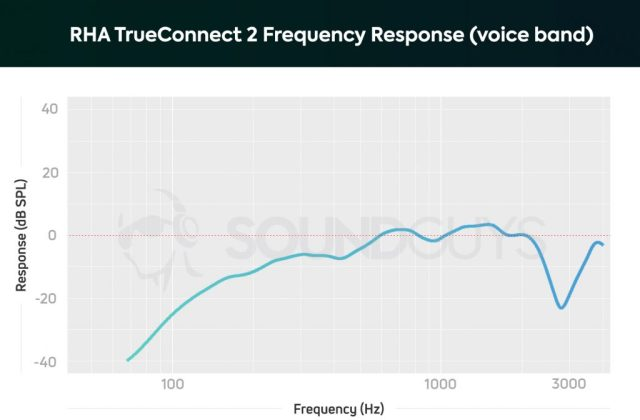 A chart depicting the RHA TrueConnect 2 true wireless earbuds microphone frequency response, showing how it attenuates low-notes.