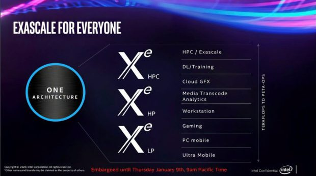 Architecture GPU Xe d'Intel