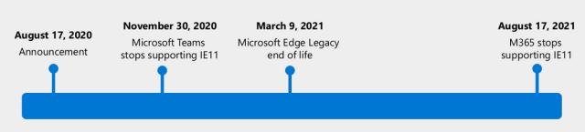 Feuille de route - Internet Explorer et Microsoft Edge Legacy