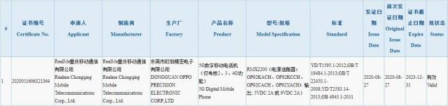 Realme V3 certification