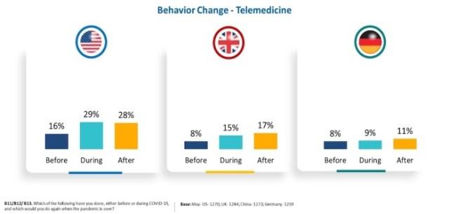 COVID19_Enterprise_IoT_Impact_Telemedicine_Chart