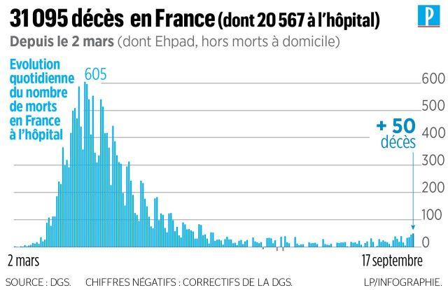 Coronavirus en France : près de 10 600 cas confirmés en 24 heures, un record